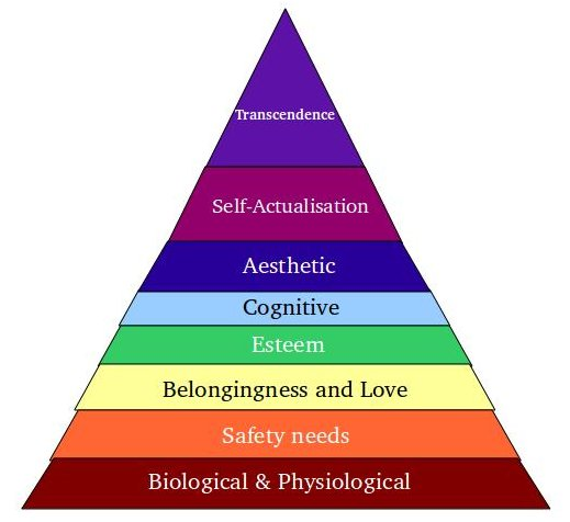 The new maslows hierarchy of needs prakash advanis blog here is the above maslows hierarchy of needs diagram ccuart Image collections